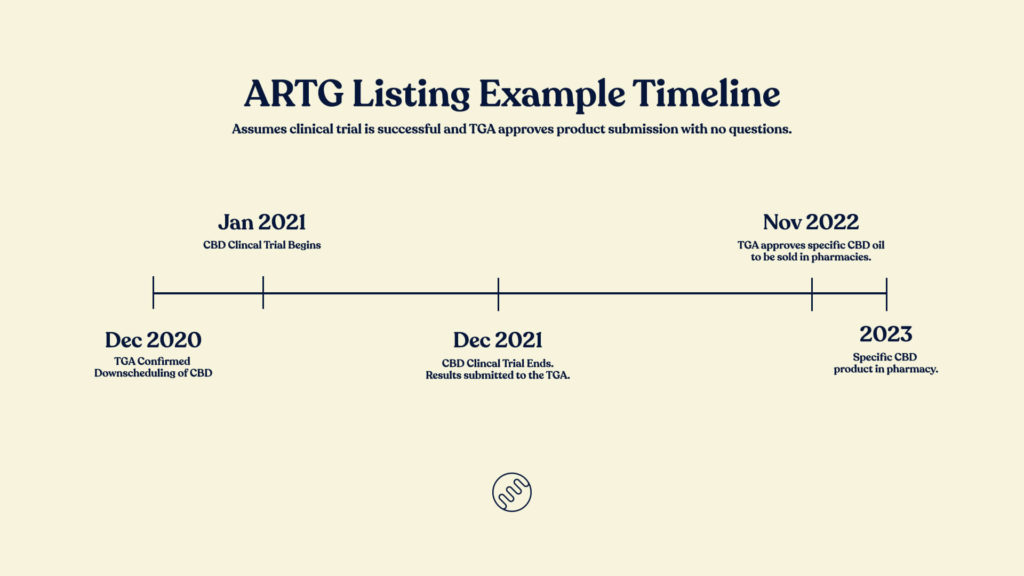 over the counter cbd oil ARTG listing example timeline