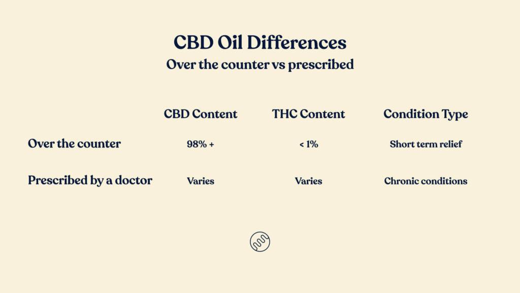 over the counter cbd vs prescribed cannabis australia