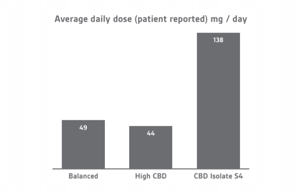 average daily dose mg per day medical cannabis patient reported freshleaf analytics data